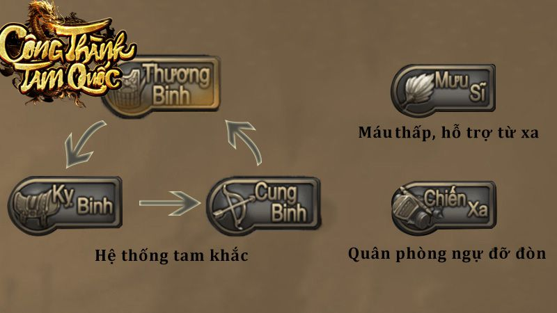 moc-lop-trong-game-chien-thuat-slg-cong-thanh-tam-quoc 4